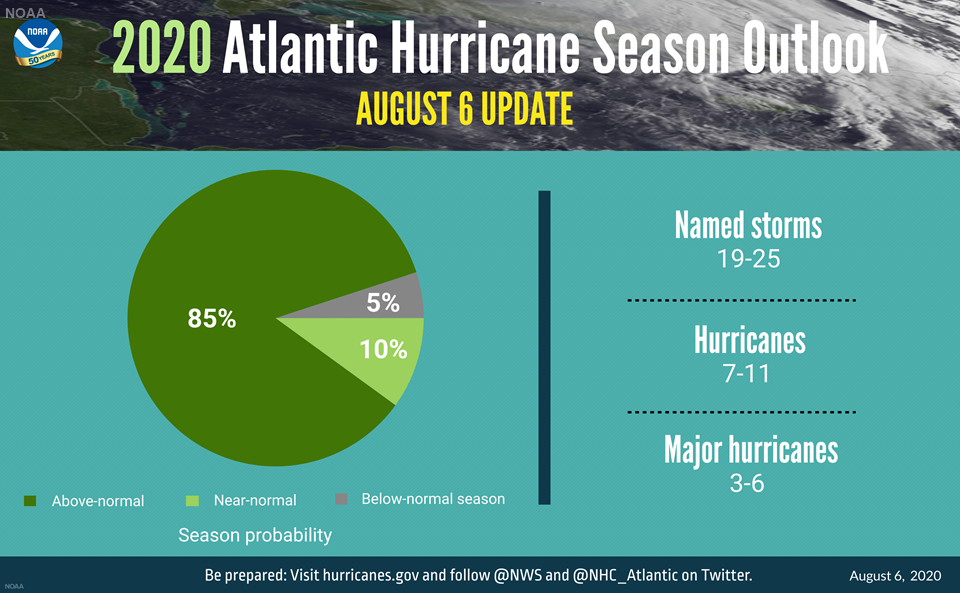 The 2020 Atlantic hurricane season is forecasted to be exceptionally busy.
